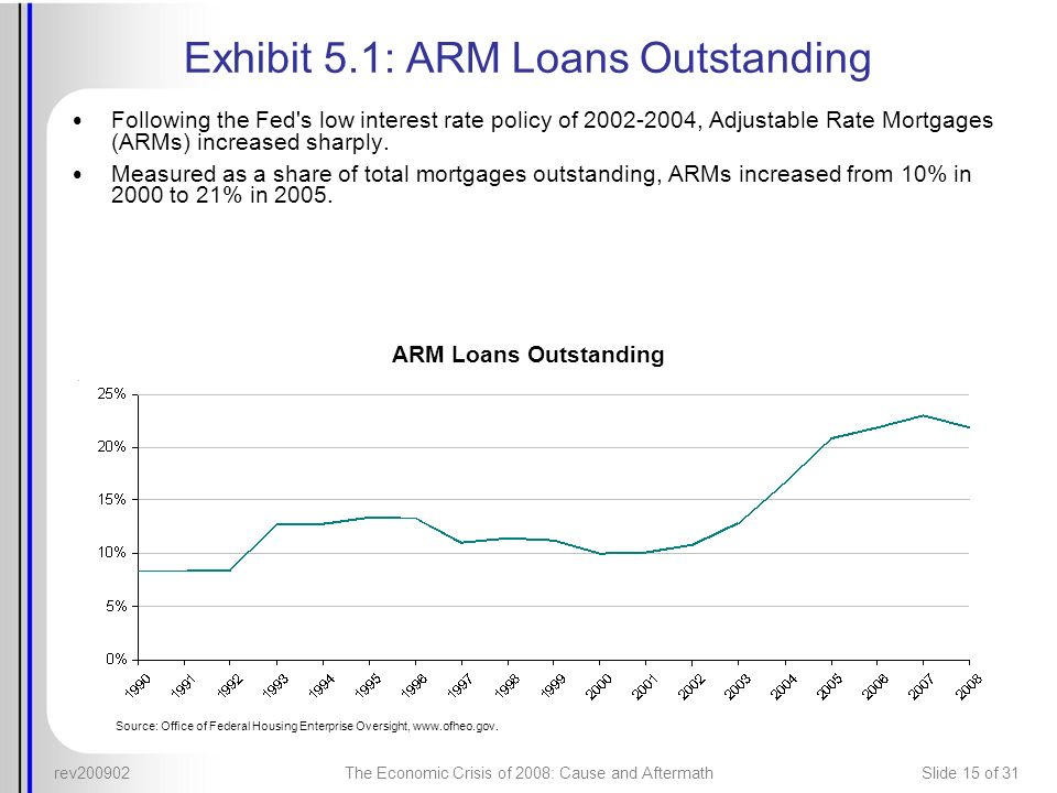 rev200902The Economic Crisis of 2008: Cause and AftermathSlide 15 of 31 Exhibit 5.1: ARM Loans Outstanding Following the Fed's low interest rate polic