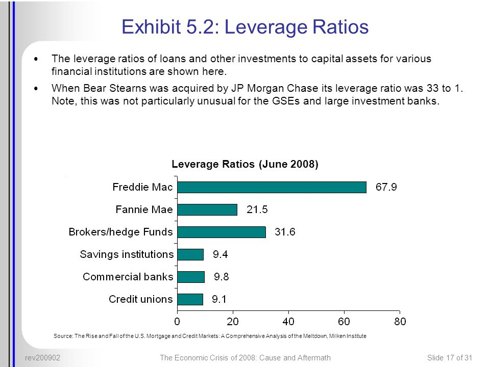 rev200902The Economic Crisis of 2008: Cause and AftermathSlide 17 of 31 Exhibit 5.2: Leverage Ratios The leverage ratios of loans and other investment