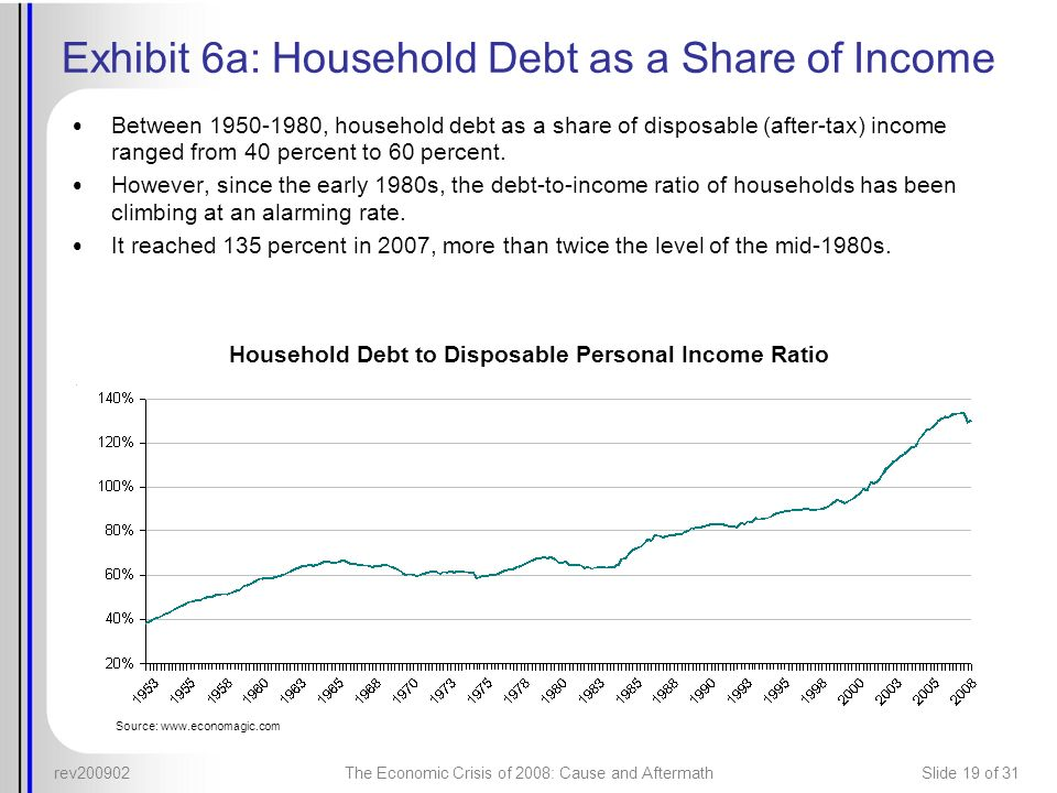 rev200902The Economic Crisis of 2008: Cause and AftermathSlide 19 of 31 Exhibit 6a: Household Debt as a Share of Income Between 1950-1980, household d