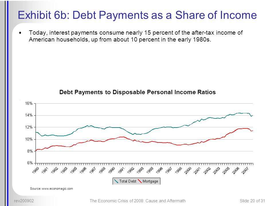 rev200902The Economic Crisis of 2008: Cause and AftermathSlide 20 of 31 Exhibit 6b: Debt Payments as a Share of Income Today, interest payments consum