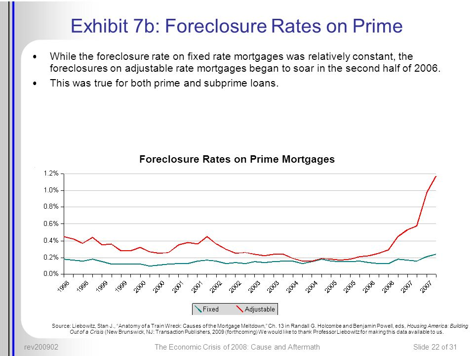 rev200902The Economic Crisis of 2008: Cause and AftermathSlide 22 of 31 Exhibit 7b: Foreclosure Rates on Prime While the foreclosure rate on fixed rat