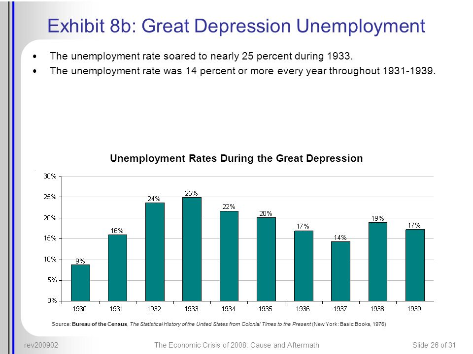 rev200902The Economic Crisis of 2008: Cause and AftermathSlide 26 of 31 Exhibit 8b: Great Depression Unemployment The unemployment rate soared to near