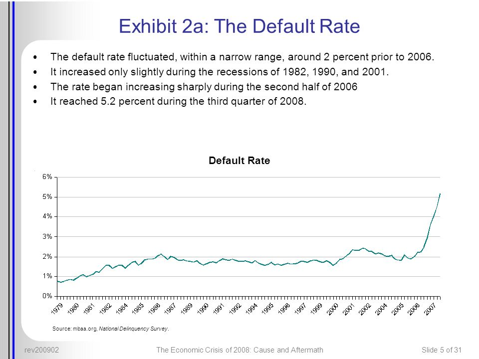 rev200902The Economic Crisis of 2008: Cause and AftermathSlide 5 of 31 Exhibit 2a: The Default Rate The default rate fluctuated, within a narrow range