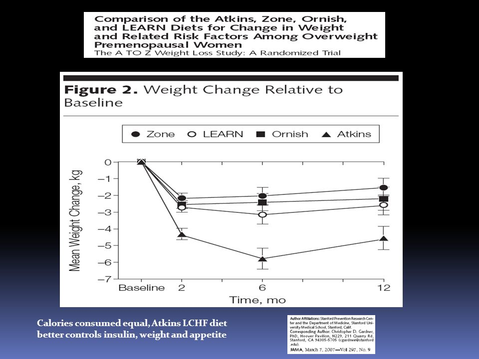 Calories consumed equal, Atkins LCHF diet better controls insulin, weight and appetite