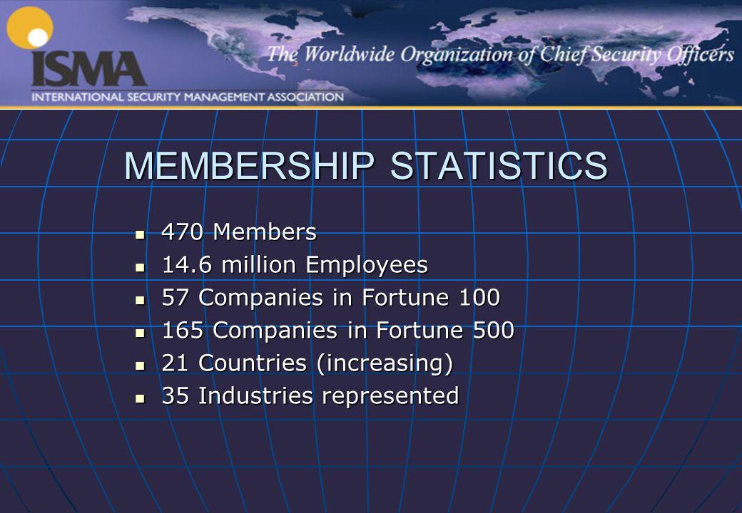 MEMBERSHIP STATISTICS 470 Members 470 Members 14.6 million Employees 14.6 million Employees 57 Companies in Fortune 100 57 Companies in Fortune 100 165 Companies in Fortune 500 165 Companies in Fortune 500 21 Countries (increasing) 21 Countries (increasing) 35 Industries represented 35 Industries represented