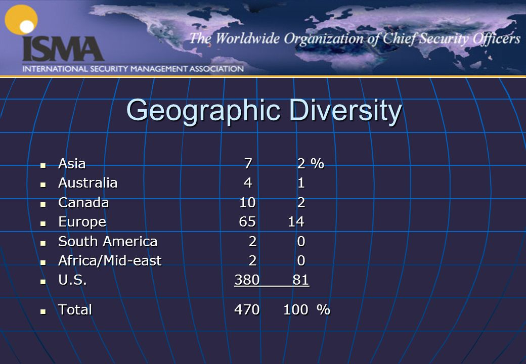 Geographic Diversity Asia 7 2 % Asia 7 2 % Australia 4 1 Australia 4 1 Canada 10 2 Canada 10 2 Europe 65 14 Europe 65 14 South America 2 0 South America 2 0 Africa/Mid-east 2 0 Africa/Mid-east 2 0 U.S.380 81 U.S.380 81 Total470100 % Total470100 %