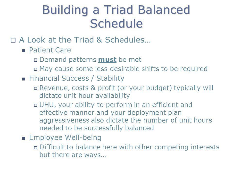 Building a Triad Balanced Schedule A Look at the Triad & Schedules… Patient Care Demand patterns must be met May cause some less desirable shifts to b