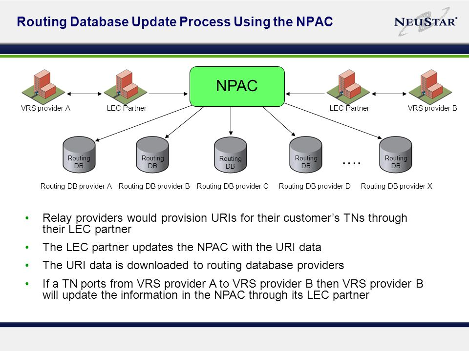 Routing Database Update Process Using the NPAC Relay providers would provision URIs for their customers TNs through their LEC partner The LEC partner updates the NPAC with the URI data The URI data is downloaded to routing database providers If a TN ports from VRS provider A to VRS provider B then VRS provider B will update the information in the NPAC through its LEC partner Routing DB provider A Routing DB Routing DB provider B Routing DB Routing DB provider C Routing DB Routing DB provider D Routing DB Routing DB provider X Routing DB ….