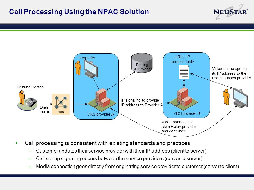 Call Processing Using the NPAC Solution Dials 800 # VRS provider A Interpreter Hearing Person VRS provider B Routing DB Provider Video connection btwn Relay provider and deaf user IP signaling to provide IP address to Provider A URI to IP address table Video phone updates its IP address to the users chosen provider Call processing is consistent with existing standards and practices –Customer updates their service provider with their IP address (client to server) –Call set-up signaling occurs between the service providers (server to server) –Media connection goes directly from originating service provider to customer (server to client)