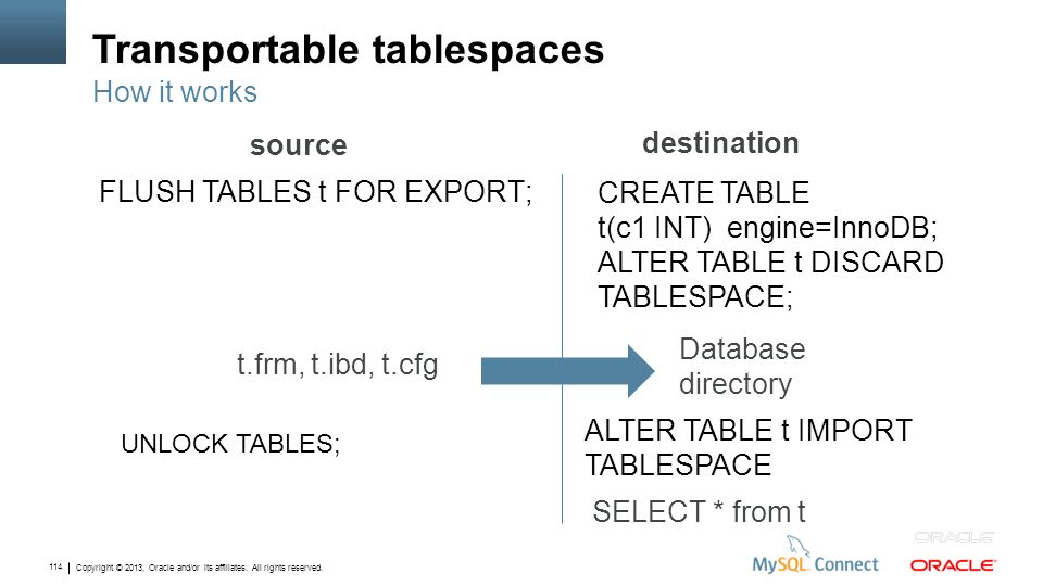 Copyright © 2013, Oracle and/or its affiliates. All rights reserved. 114 Transportable tablespaces FLUSH TABLES t FOR EXPORT; How it works source dest