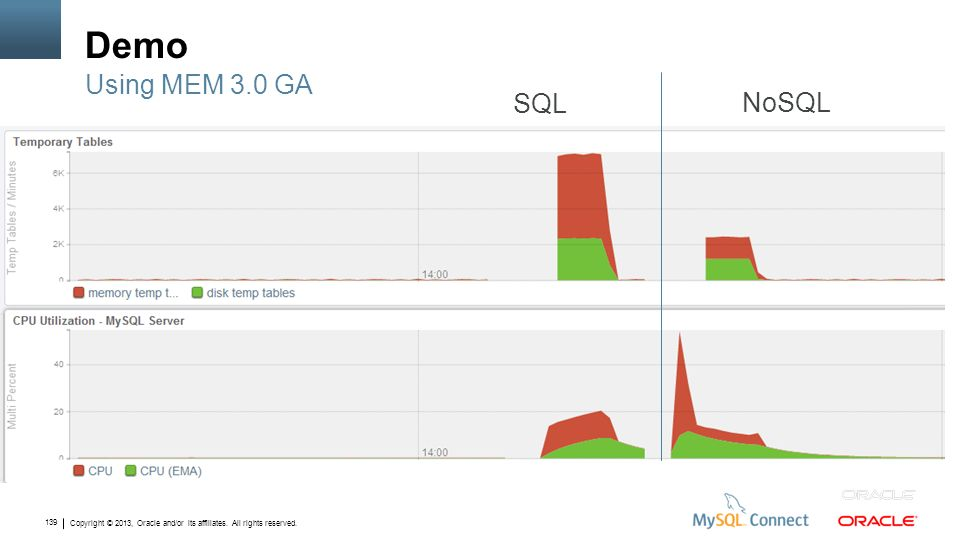 Copyright © 2013, Oracle and/or its affiliates. All rights reserved. 139 Demo Using MEM 3.0 GA SQL NoSQL