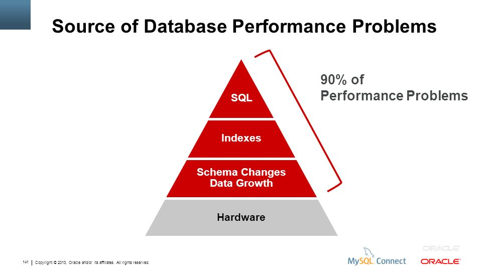 Copyright © 2013, Oracle and/or its affiliates. All rights reserved. 141 Hardware Schema Changes Data Growth Indexes SQL Source of Database Performanc