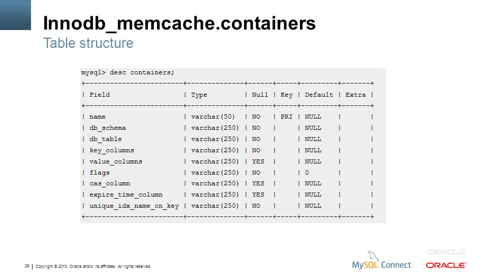 Copyright © 2013, Oracle and/or its affiliates. All rights reserved. 29 Innodb_memcache.containers Table structure