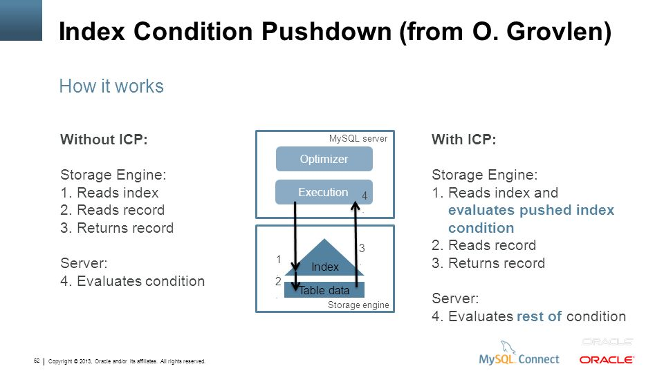 Copyright © 2013, Oracle and/or its affiliates. All rights reserved. 62 Index Condition Pushdown (from O. Grovlen) How it works Without ICP: Storage E