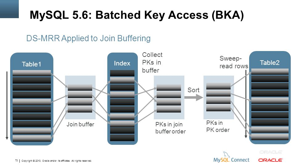 Copyright © 2013, Oracle and/or its affiliates. All rights reserved. 73 MySQL 5.6: Batched Key Access (BKA) DS-MRR Applied to Join Buffering Index PKs
