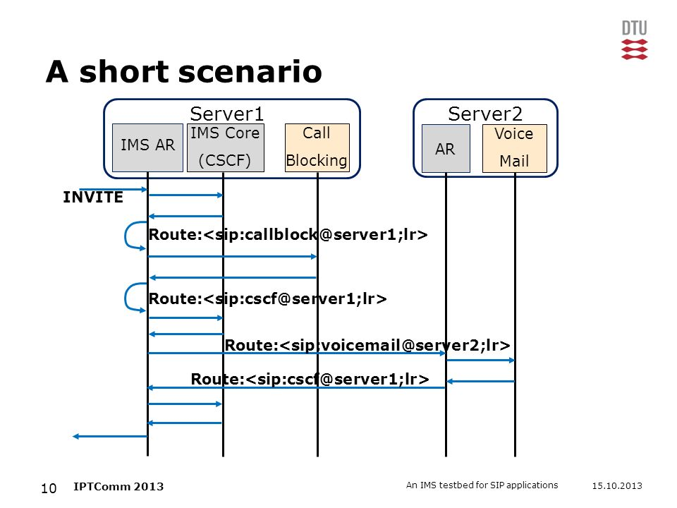 15.10.2013 An IMS testbed for SIP applications 10 IPTComm 2013 A short scenario IMS Core (CSCF) IMS AR AR Call Blocking Voice Mail Server1Server2 Rout