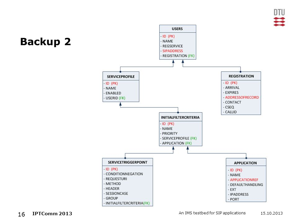 15.10.2013 An IMS testbed for SIP applications 16 IPTComm 2013 Backup 2