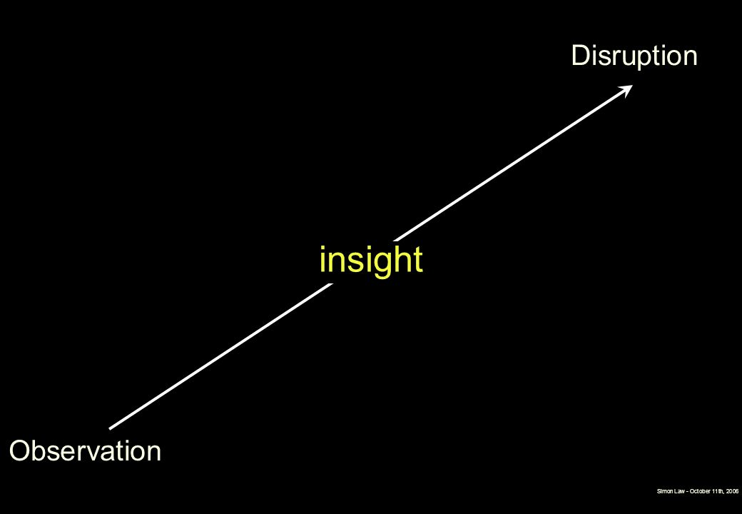 Simon Law - October 11th, 2006 insight Observation Disruption