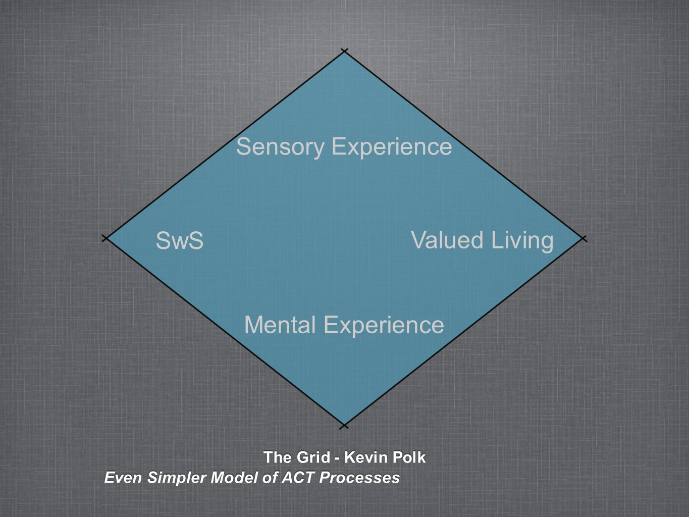 The Grid - Kevin Polk Even Simpler Model of ACT Processes SwS Valued Living Sensory Experience Mental Experience