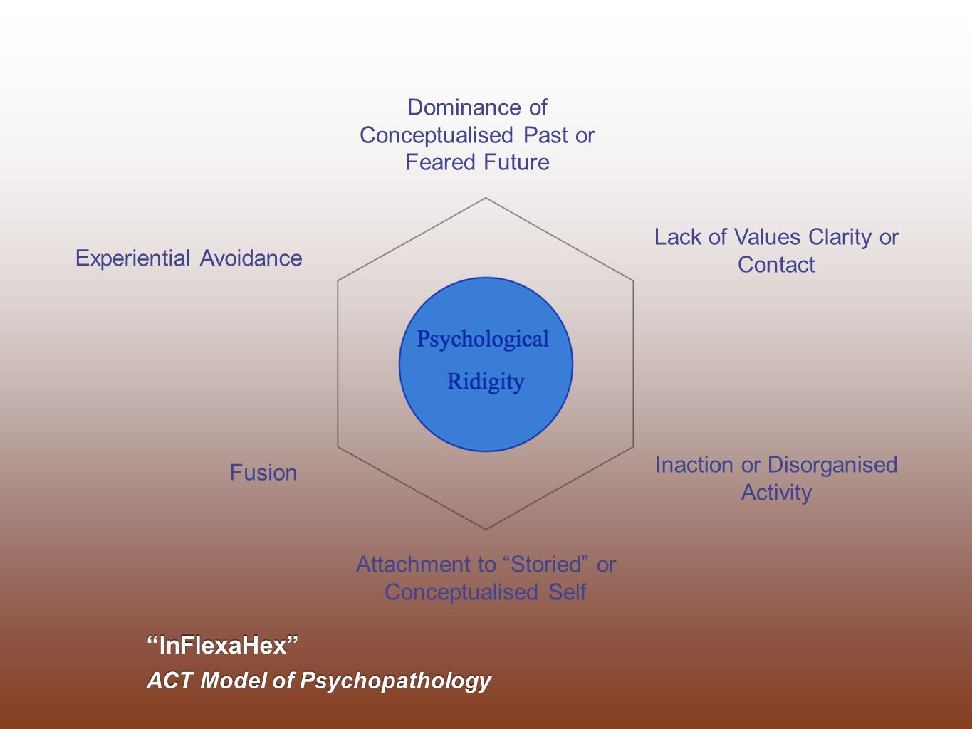 Hexaflex ACT Model of Effective Living Values, Purpose & Meaning Defusion Committed Actions Contact with the Present Moment Acceptance & Willingness Transcendent Sense of Self/ Self As Context Mindfulness & Acceptance Processes Behaviour Change Processes