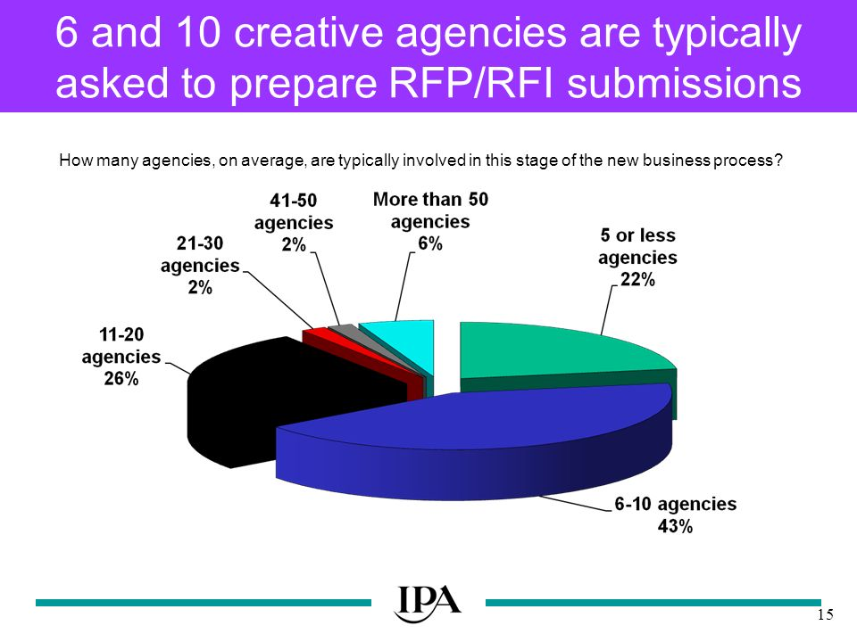 15 6 and 10 creative agencies are typically asked to prepare RFP/RFI submissions How many agencies, on average, are typically involved in this stage of the new business process
