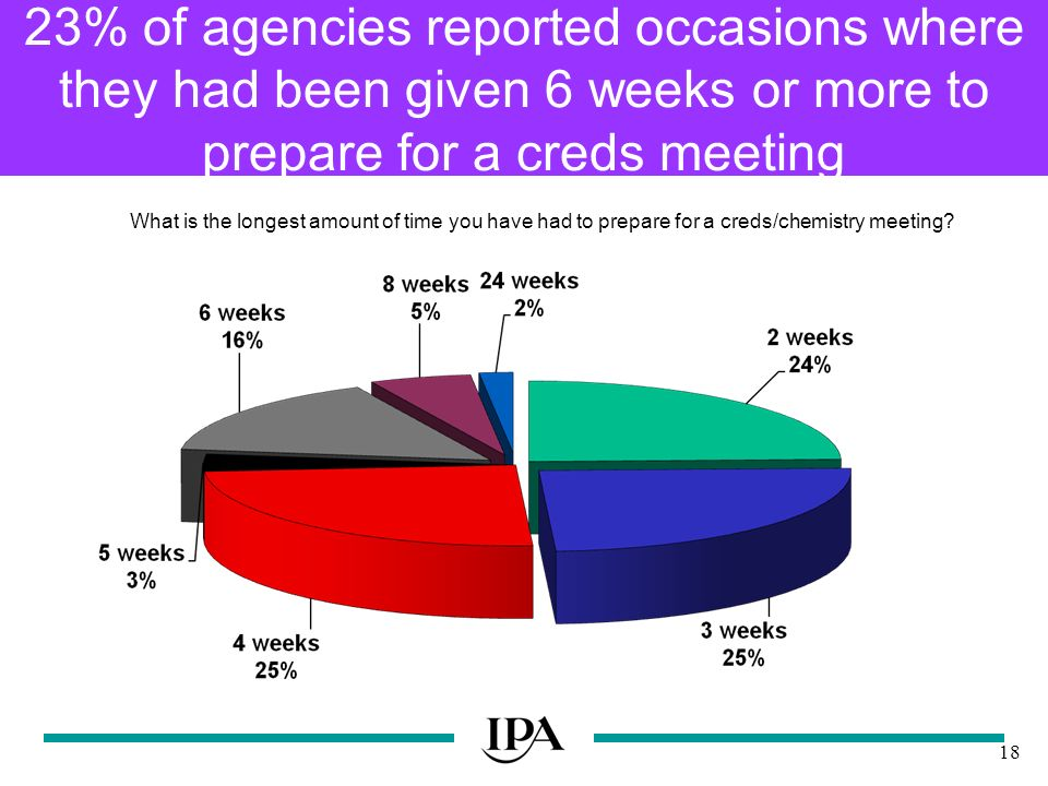 18 23% of agencies reported occasions where they had been given 6 weeks or more to prepare for a creds meeting What is the longest amount of time you have had to prepare for a creds/chemistry meeting