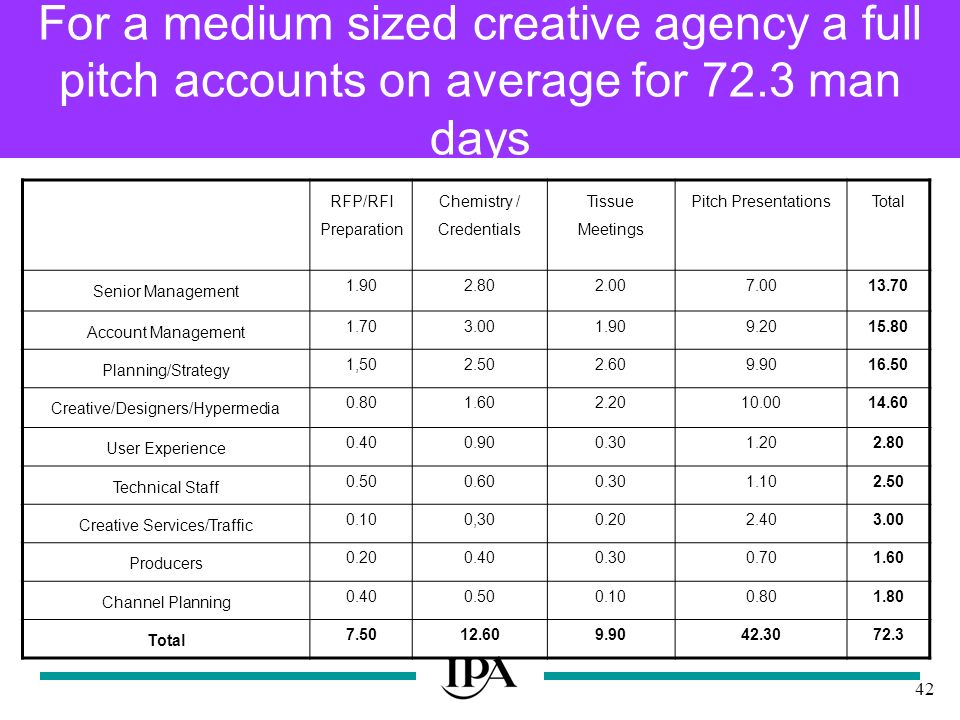 42 For a medium sized creative agency a full pitch accounts on average for 72.3 man days RFP/RFI Preparation Chemistry / Credentials Tissue Meetings Pitch PresentationsTotal Senior Management 1.902.802.007.0013.70 Account Management 1.703.001.909.2015.80 Planning/Strategy 1,502.502.609.9016.50 Creative/Designers/Hypermedia 0.801.602.2010.0014.60 User Experience 0.400.900.301.202.80 Technical Staff 0.500.600.301.102.50 Creative Services/Traffic 0.100,300.202.403.00 Producers 0.200.400.300.701.60 Channel Planning 0.400.500.100.801.80 Total 7.5012.609.9042.3072.3