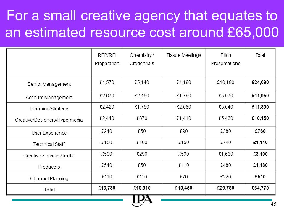 45 For a small creative agency that equates to an estimated resource cost around £65,000 RFP/RFI Preparation Chemistry / Credentials Tissue Meetings Pitch Presentations Total Senior Management £4,570£5,140£4,190£10,190£24,090 Account Management £2,670£2,450£1,760£5,070£11,950 Planning/Strategy £2,420£1.750£2,080£5,640£11,890 Creative/Designers/Hypermedia £2,440£870£1,410£5.430£10,150 User Experience £240£50£90£380£760 Technical Staff £150£100£150£740£1,140 Creative Services/Traffic £590£290£590£1,630£3,100 Producers £540£50£110£480£1,180 Channel Planning £110 £70£220£510 Total £13,730£10,810£10,450£29.780£64,770