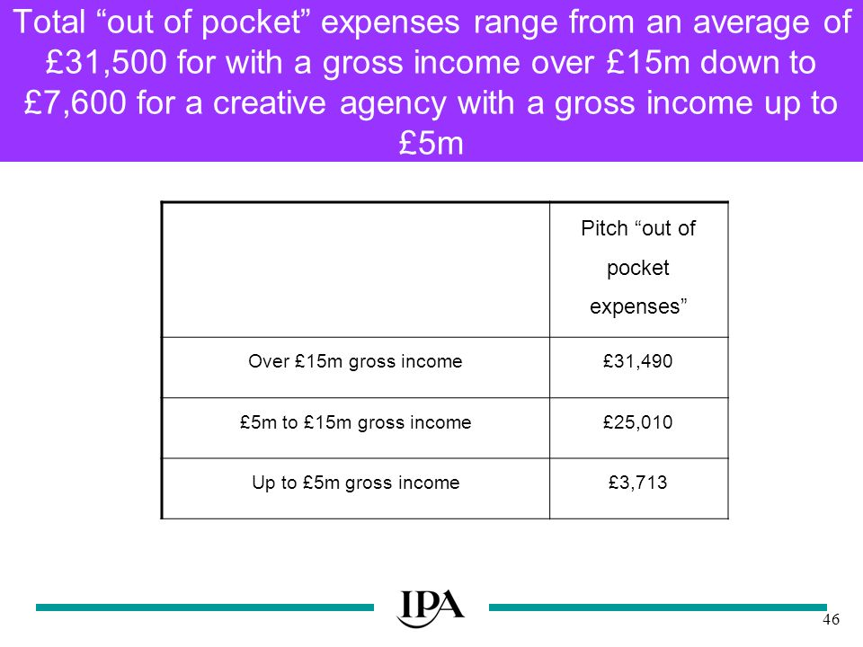 46 Total out of pocket expenses range from an average of £31,500 for with a gross income over £15m down to £7,600 for a creative agency with a gross income up to £5m Pitch out of pocket expenses Over £15m gross income£31,490 £5m to £15m gross income£25,010 Up to £5m gross income£3,713