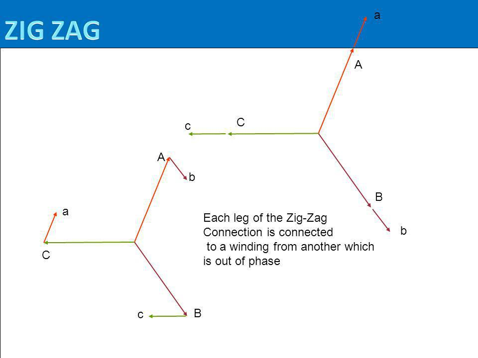 C B A b c a Each leg of the Zig-Zag Connection is connected to a winding from another which is out of phase B C A c b a