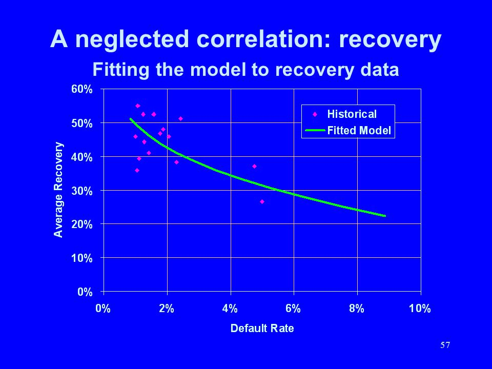 57 A neglected correlation: recovery Fitting the model to recovery data