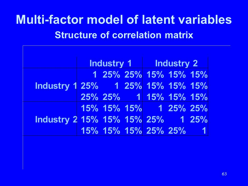 63 Multi-factor model of latent variables Structure of correlation matrix Industry 1Industry 2 125% 15% Industry 125%1 15% 25% 115% 125% Industry 215%