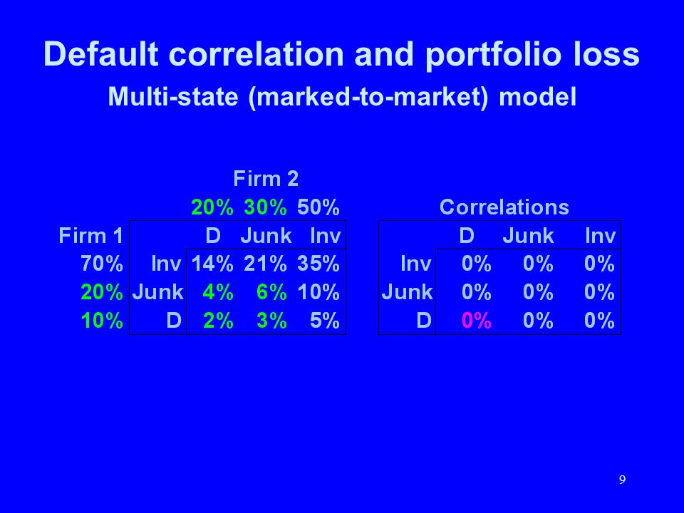 9 Default correlation and portfolio loss Multi-state (marked-to-market) model