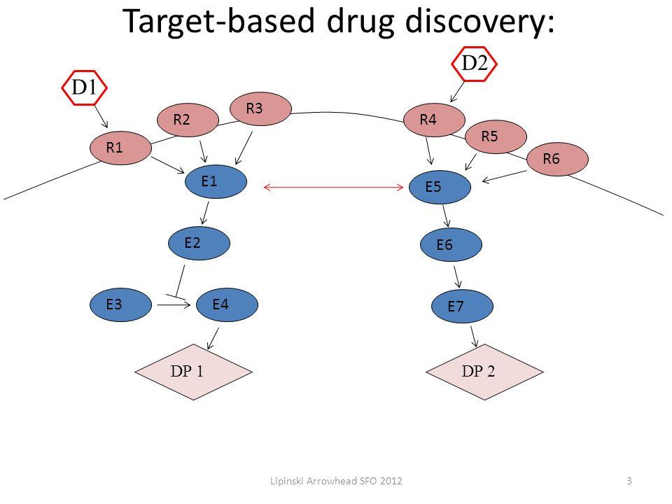 Target-based drug discovery: E1 E5 R2 R3 R4 R5 R6 R1 E2 E3E4 E7 E6 DP 1DP 2 D1 D2 3Lipinski Arrowhead SFO 2012
