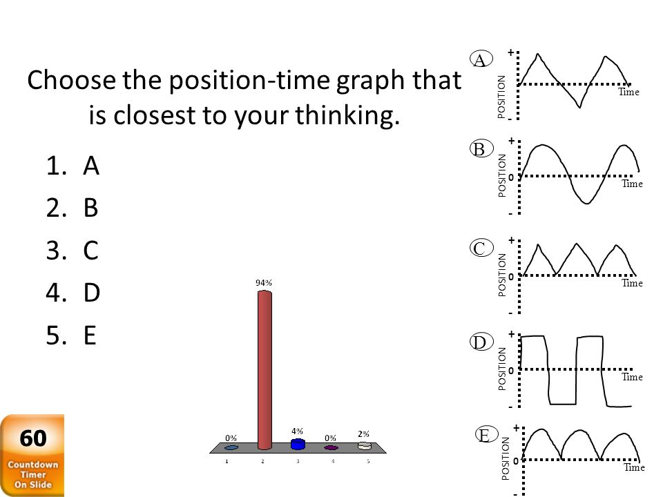 A + Time POSITION - B + Time POSITION 0 - C + Time POSITION 0 - D + Time POSITION 0 - E + Time POSITION 0 - Choose the position-time graph that is clo