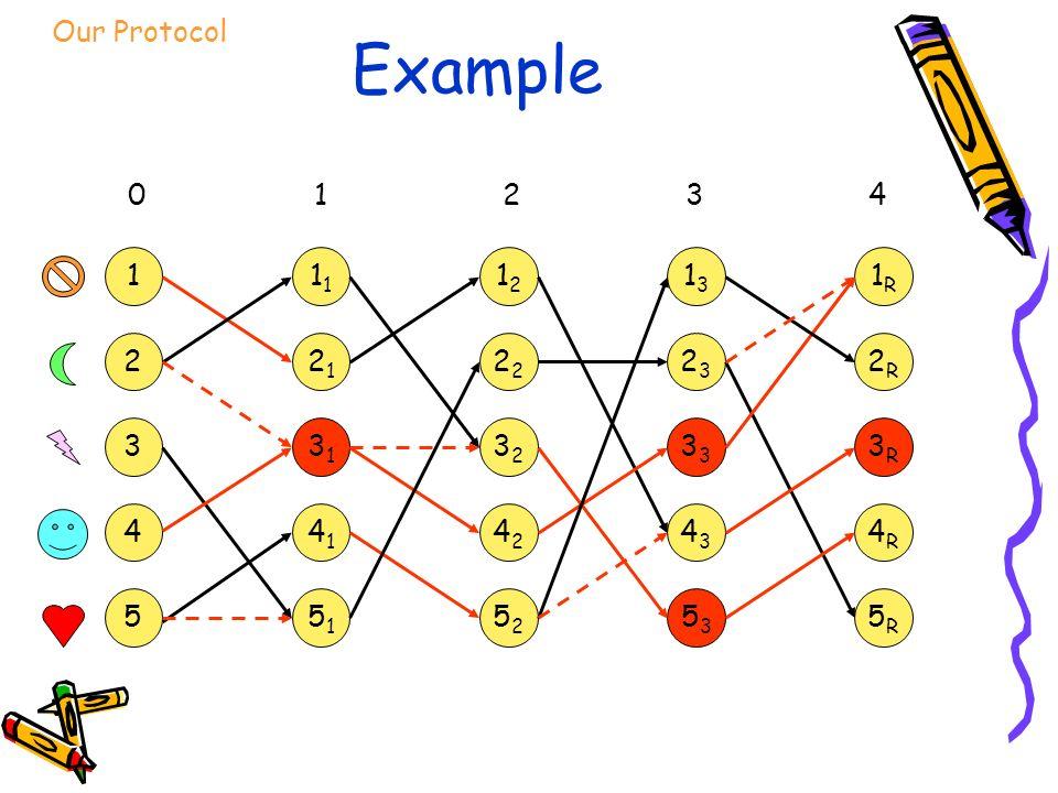 Example 1 2 3 4 5 1 2121 3131 4141 5151 1212 2 3232 4242 5252 1313 2323 3 4343 5353 1R1R 2R2R 3R3R 4R4R 5R5R 12340 Our Protocol