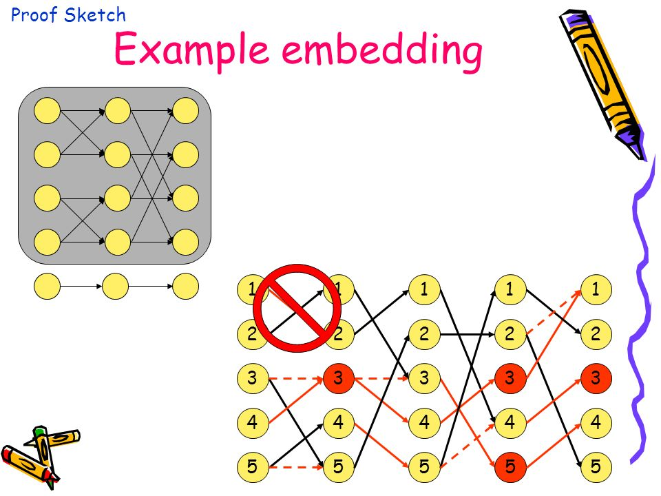 Example embedding Proof Sketch 1 3 2 4 5 1 2 3 4 5 1 2 3 4 5 1 2 3 4 5 1 2 3 4 5