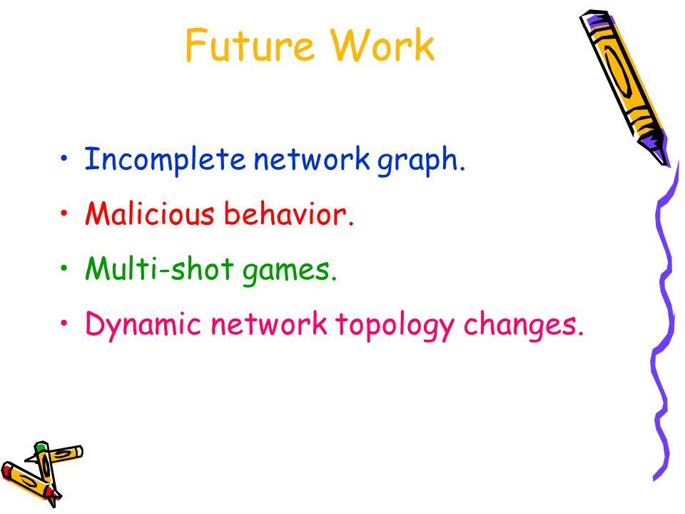 Future Work Incomplete network graph. Malicious behavior.