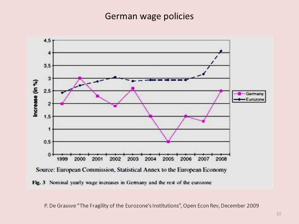 German wage policies 10 P. De Grauwe The Fragility of the Eurozones Institutions, Open Econ Rev, December 2009