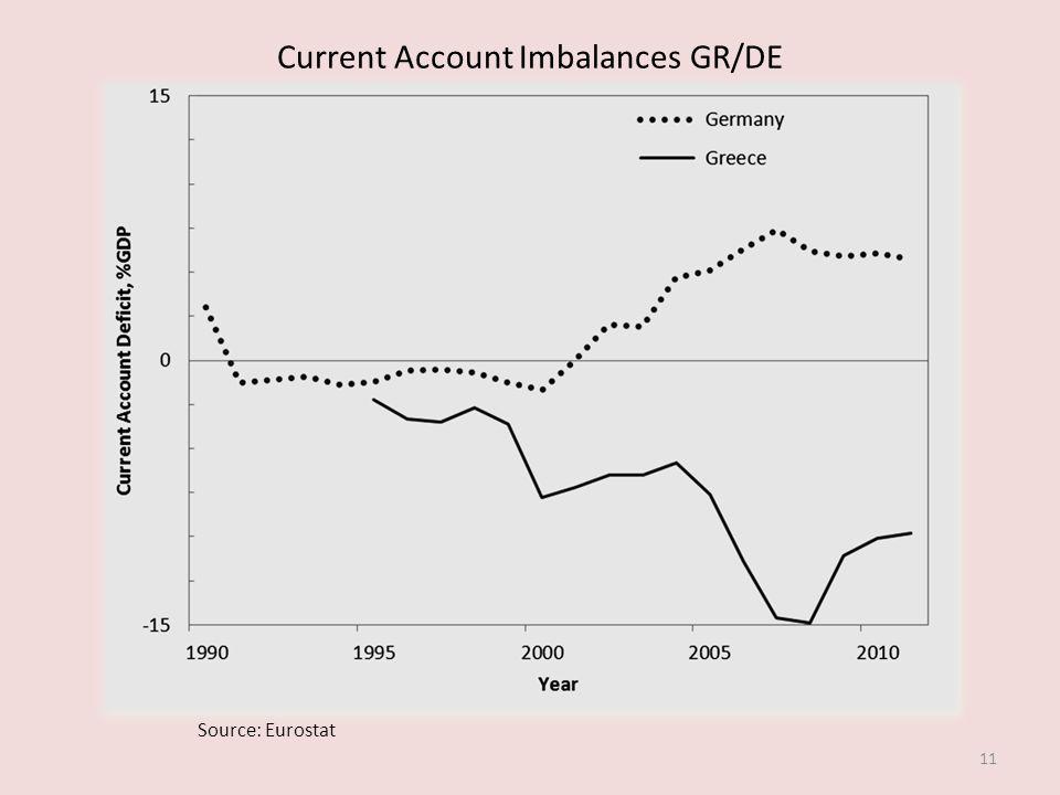 Current Account Imbalances GR/DE 11 Source: Eurostat