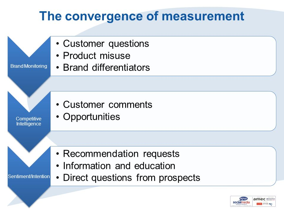 The convergence of measurement Brand Monitoring Customer questions Product misuse Brand differentiators Competitive Intelligence Customer comments Opp
