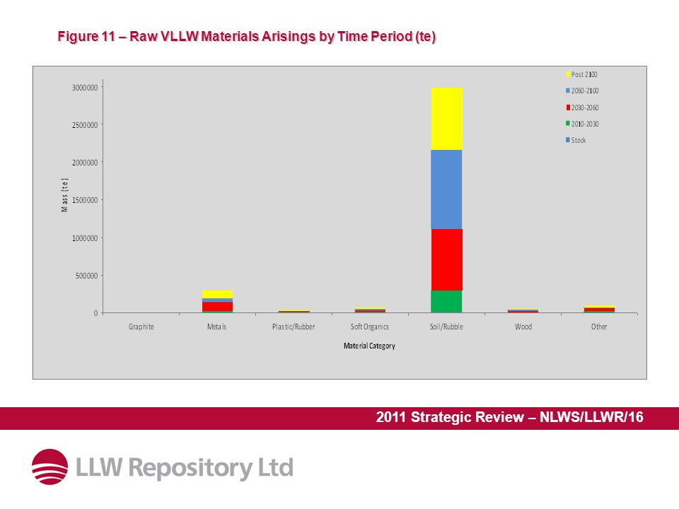 2011 Strategic Review – NLWS/LLWR/16 Figure 11 – Raw VLLW Materials Arisings by Time Period (te)