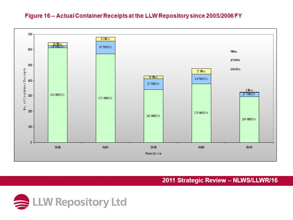 2011 Strategic Review – NLWS/LLWR/16 Figure 16 – Actual Container Receipts at the LLW Repository since 2005/2006 FY