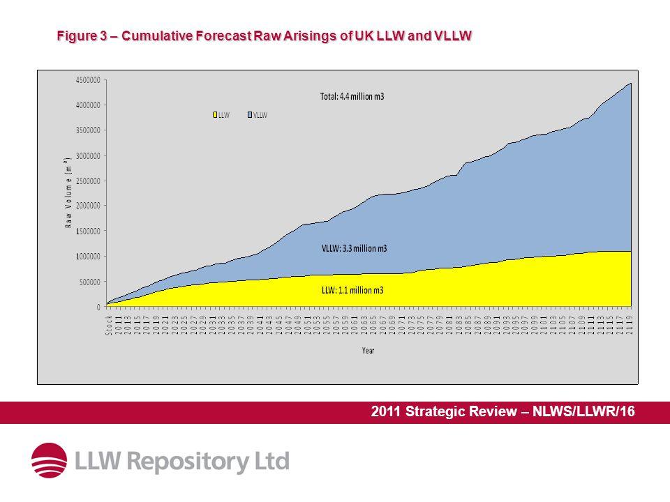 Figure 3 – Cumulative Forecast Raw Arisings of UK LLW and VLLW
