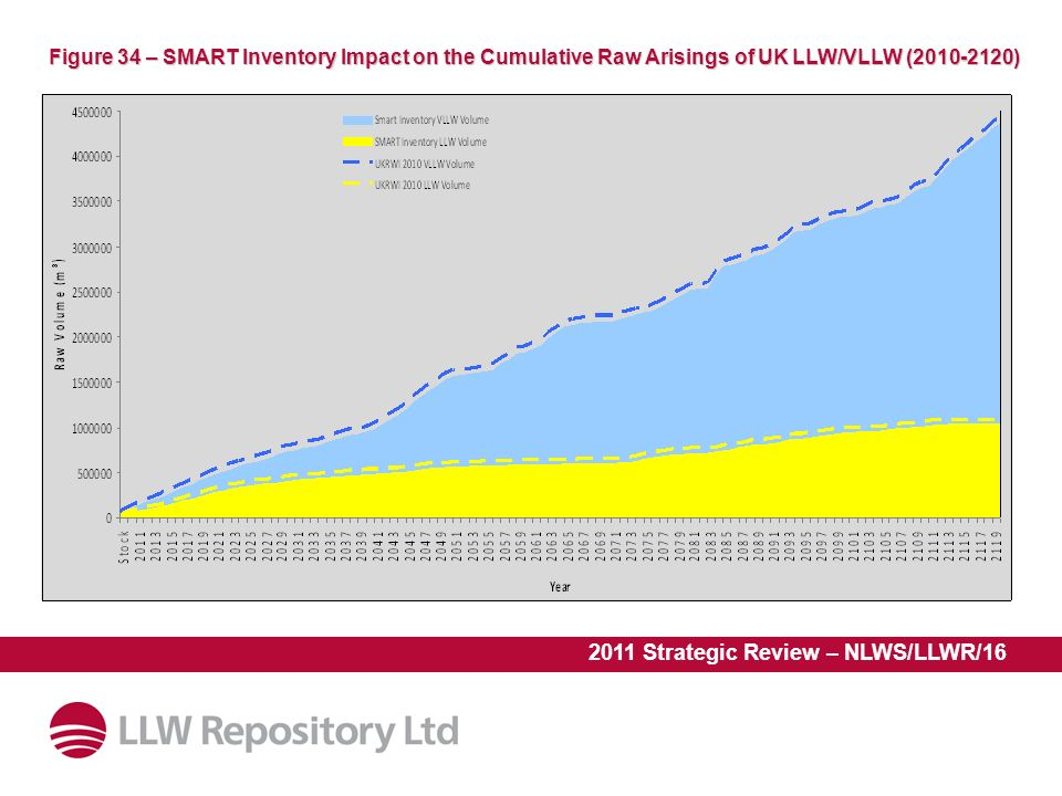 2011 Strategic Review – NLWS/LLWR/16 Figure 34 – SMART Inventory Impact on the Cumulative Raw Arisings of UK LLW/VLLW ( )