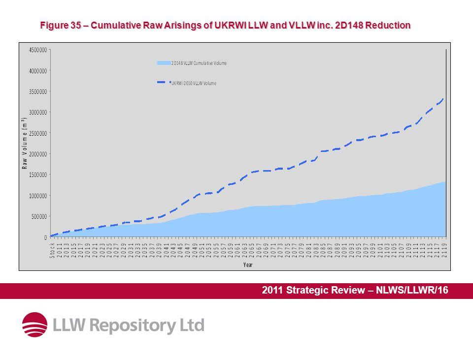 2011 Strategic Review – NLWS/LLWR/16 Figure 35 – Cumulative Raw Arisings of UKRWI LLW and VLLW inc.