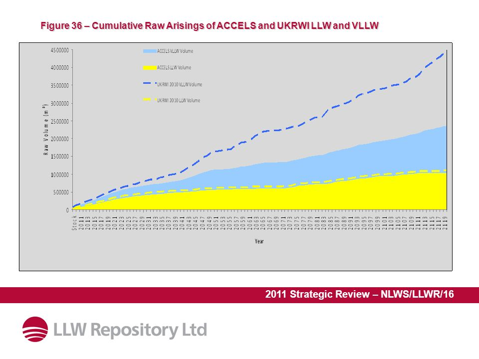 2011 Strategic Review – NLWS/LLWR/16 Figure 36 – Cumulative Raw Arisings of ACCELS and UKRWI LLW and VLLW