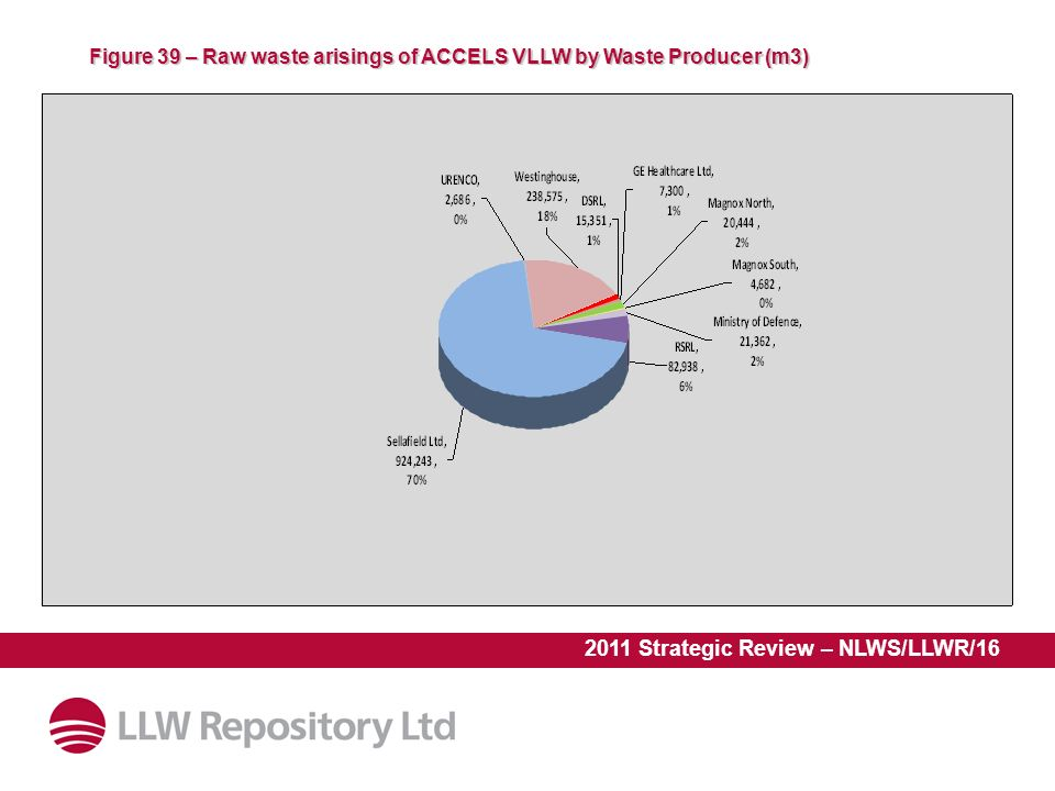 2011 Strategic Review – NLWS/LLWR/16 Figure 39 – Raw waste arisings of ACCELS VLLW by Waste Producer (m3)