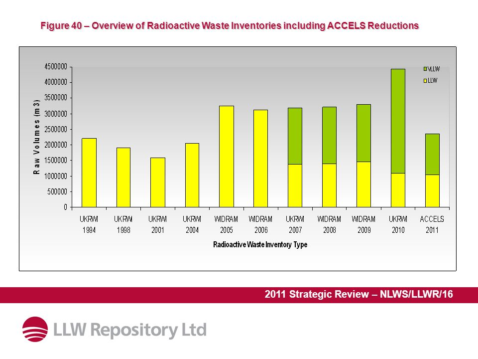 2011 Strategic Review – NLWS/LLWR/16 Figure 40 – Overview of Radioactive Waste Inventories including ACCELS Reductions