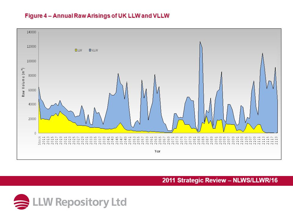 2011 Strategic Review – NLWS/LLWR/16 Figure 4 – Annual Raw Arisings of UK LLW and VLLW